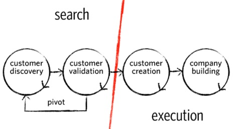 customer-discovery